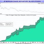 stocks d'argent de la JP Morgan entre 2011 et 2016