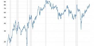 ratio or-argent sur 50 ans