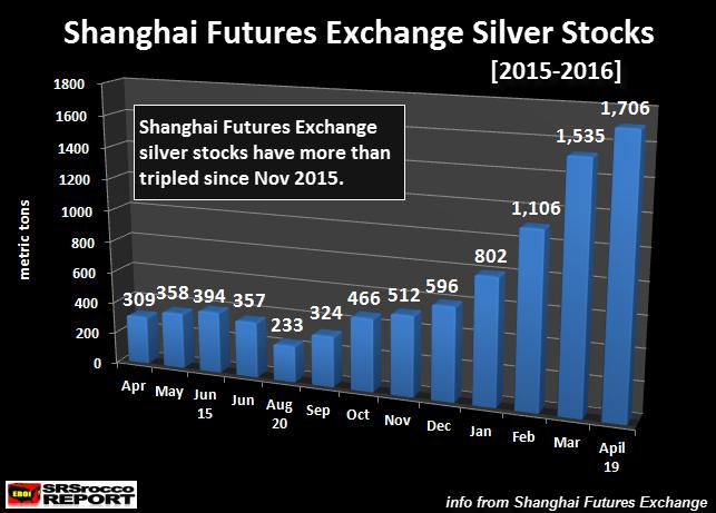 sticks d'argent physique entre 2015 et 2016 à Shanghai