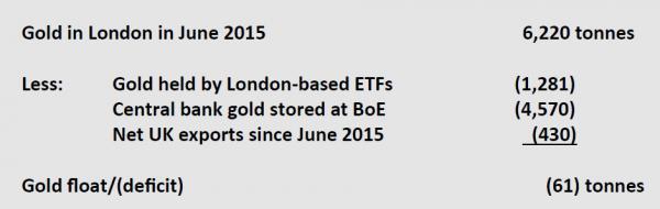 combien d'or il reste à Londres