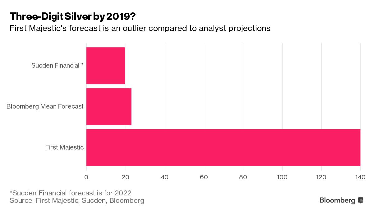 prédictions argent bloomberg