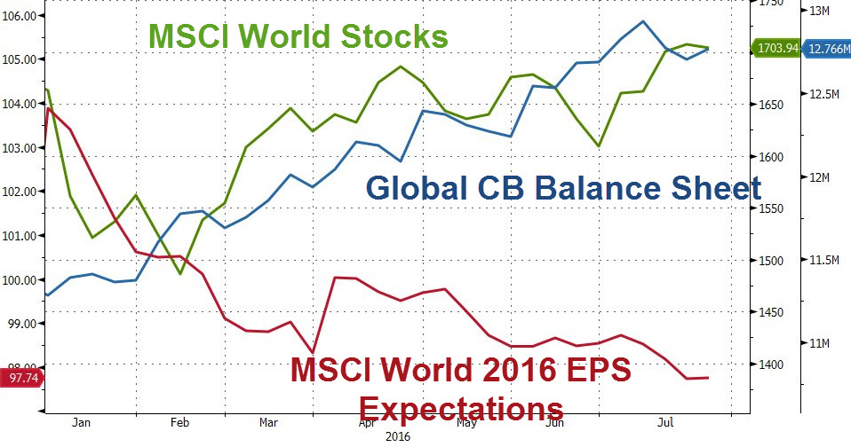 QE cumulés des banques centrales du G4 2009-2016