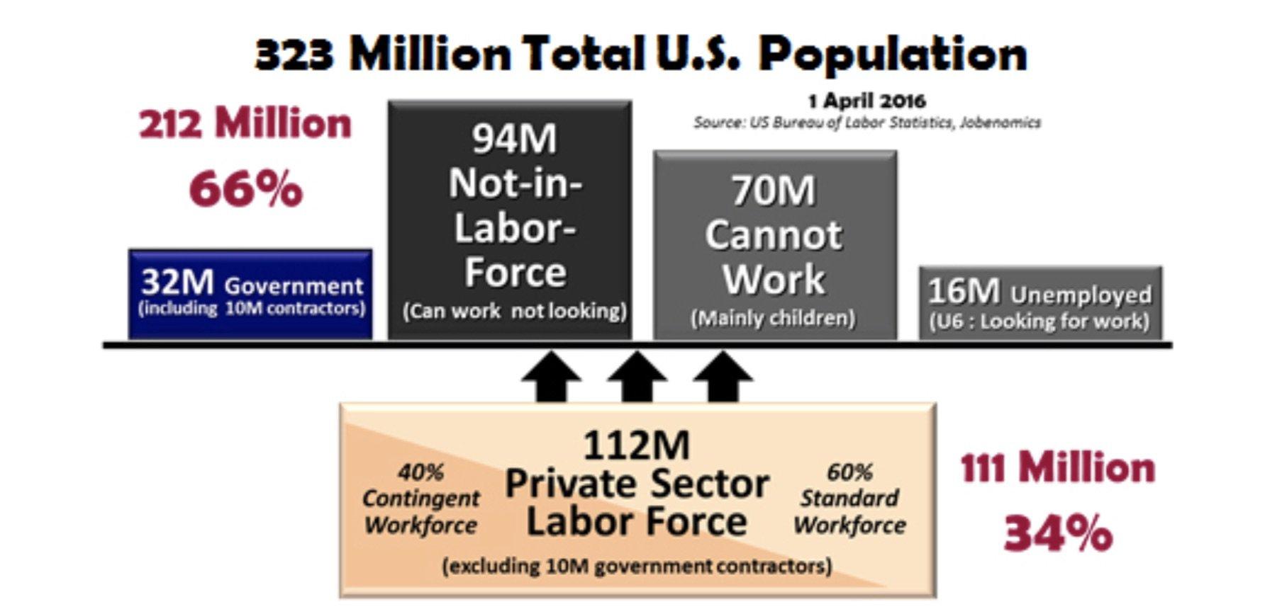 chiffres clés de l'emploi américain