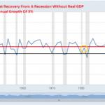 reprise avec croissance de moins de 3 %