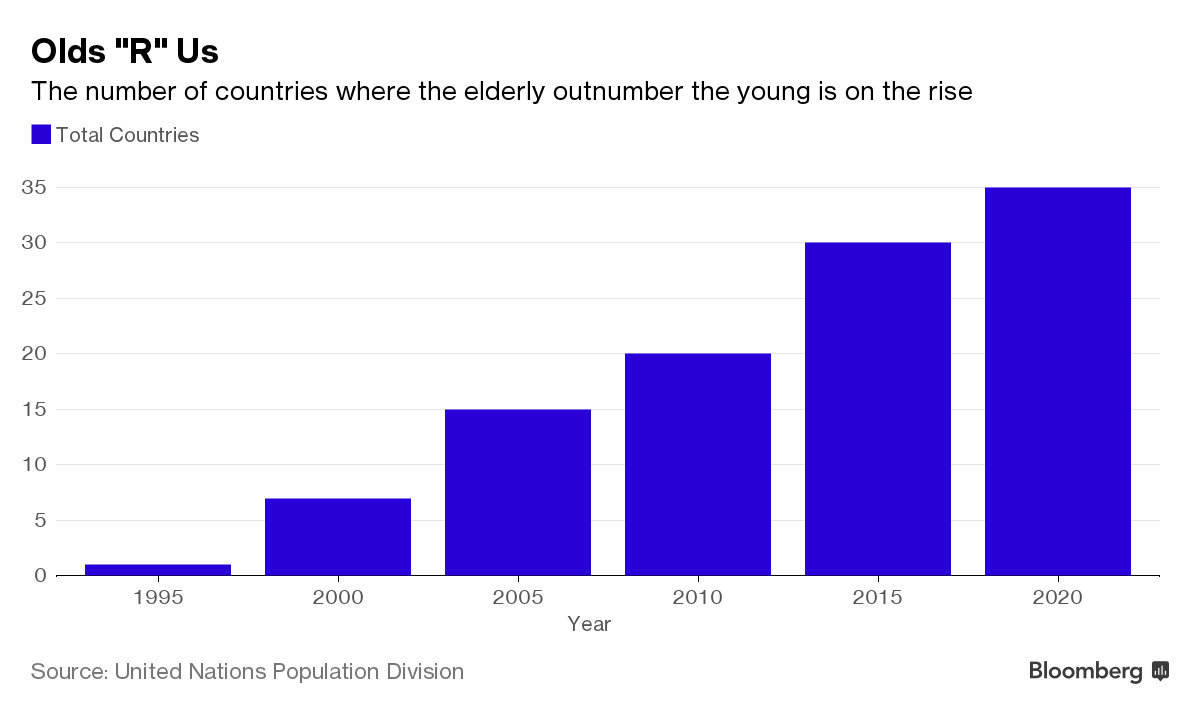projections du vieillissement mondial de la population