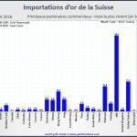 importations d'or de la Suisse