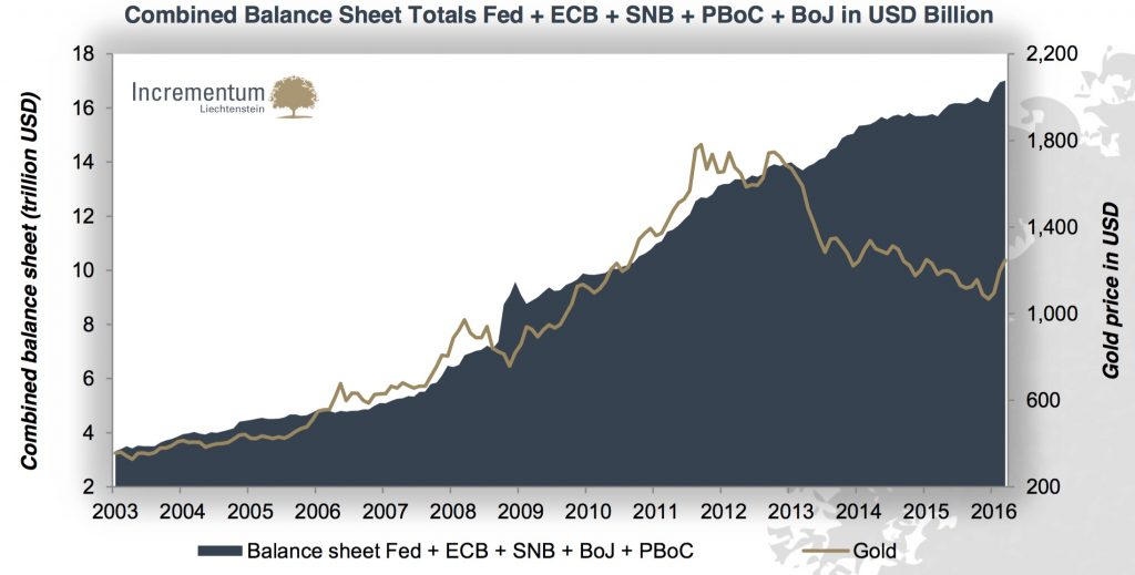 corrélation or bilan des banques centrales