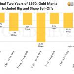 corrections de l'or dans les années 70