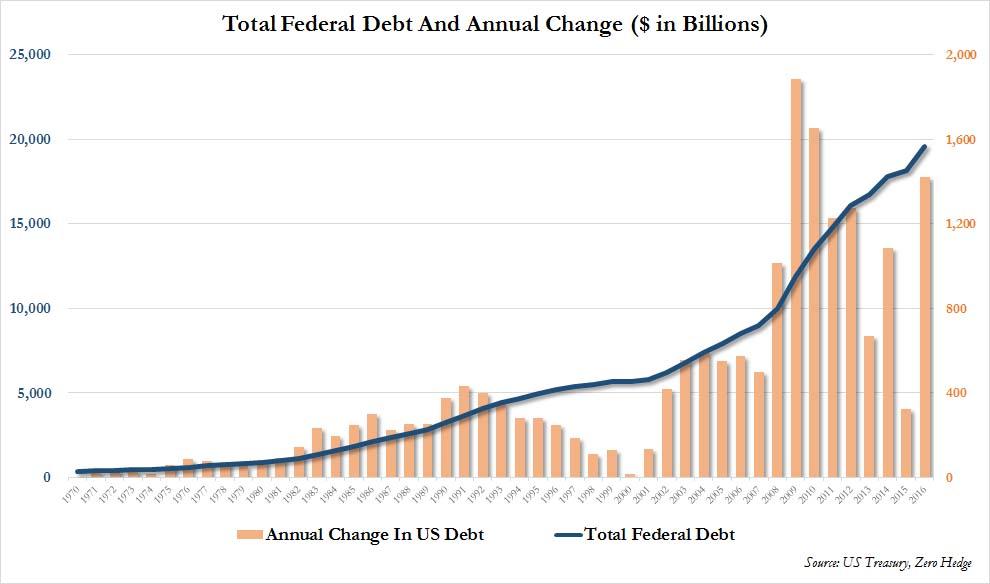 dette américaine année fiscale 2016 et historique