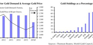 Demande d'or des banques centrales