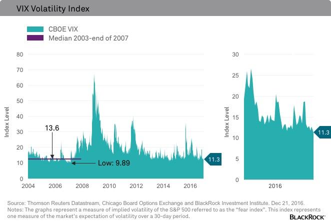Volatilité des marchés actions