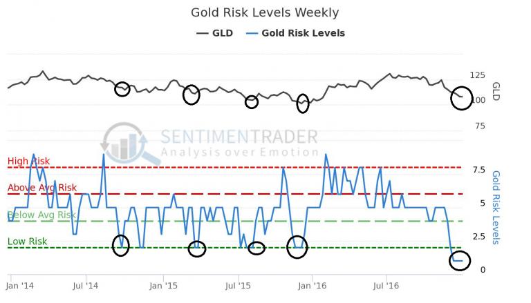 niveau-risque-or