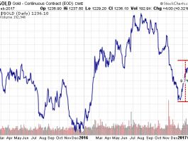 graphe du cours de l'or