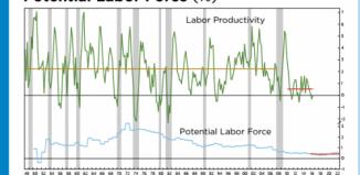 croissance productivité et de la population active