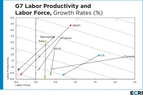 productivite G7 historique