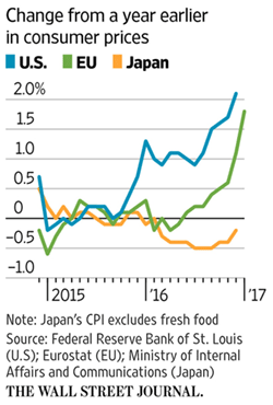 inflation japon europe usa