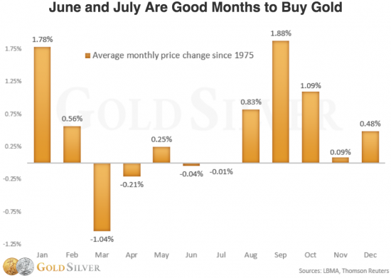 performance mensuelle historique de l'or