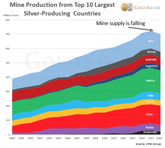 baisse production argent mines