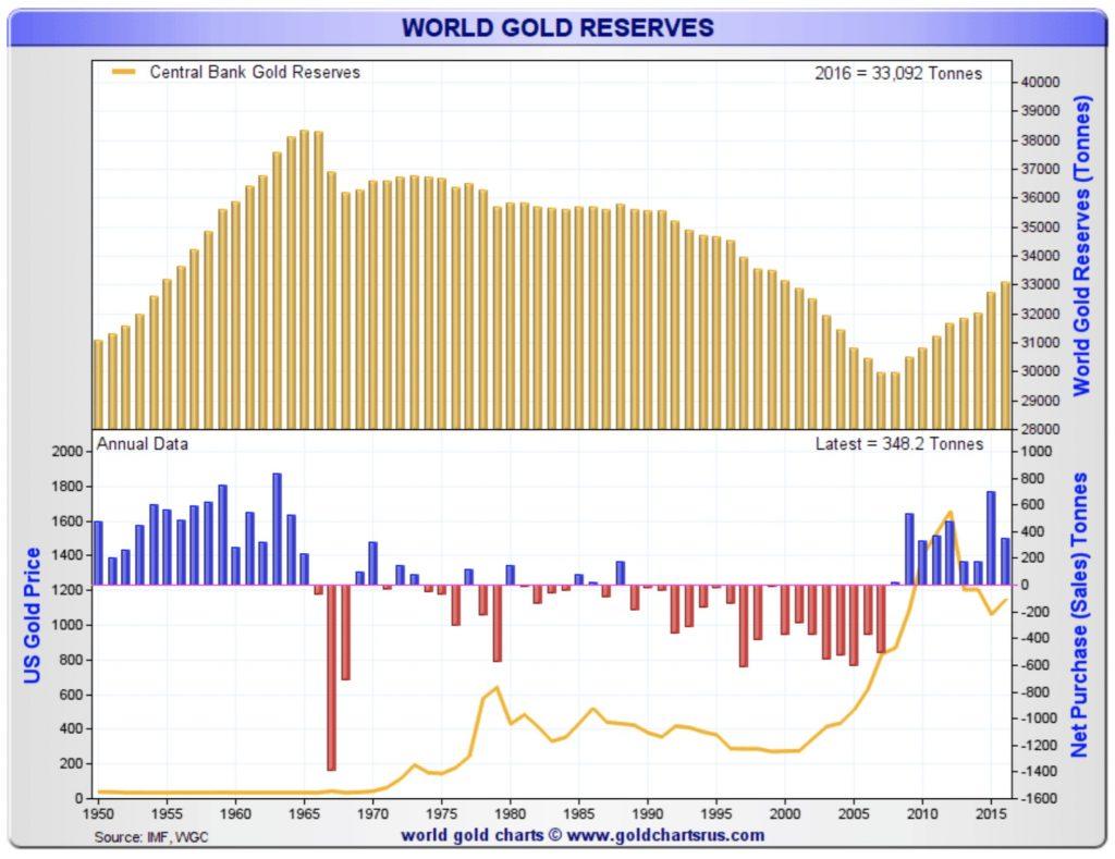 réserves mondiales d'or