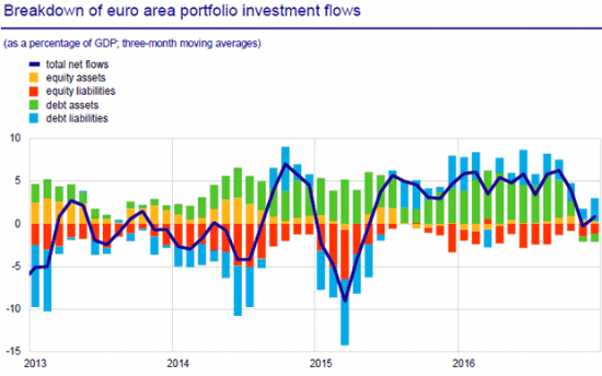 flux des investissements en zone euro