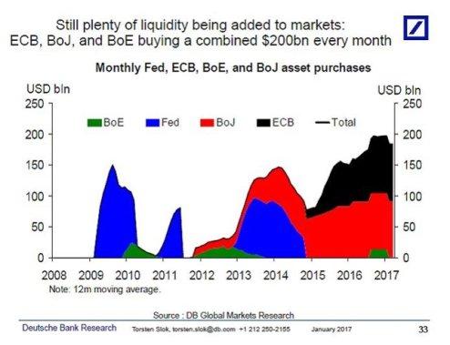 QE cumulé des banques centrales
