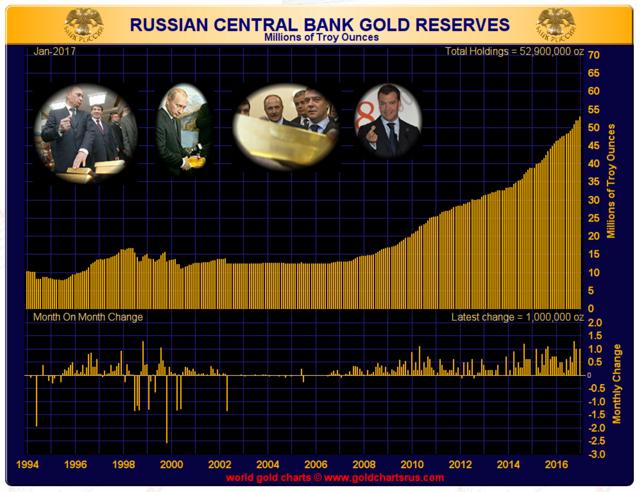 réserves d'or de la Russie
