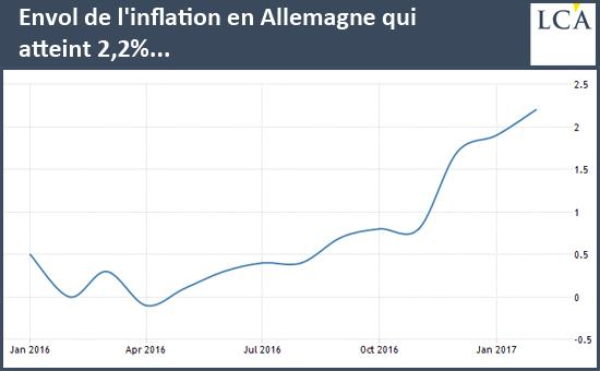 inflation en Allemagne