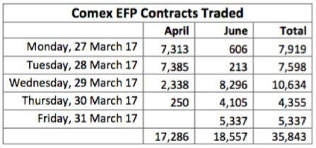 contrats EFP du comex avril 2017