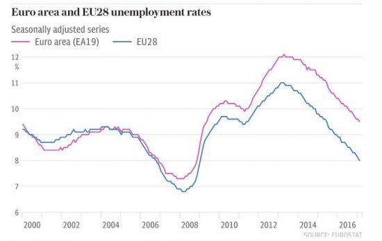 chômage en Europe