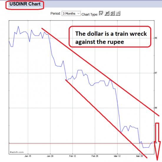 chute du dollar face à la roupie