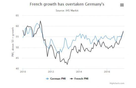 croissance française vs croissance allemande