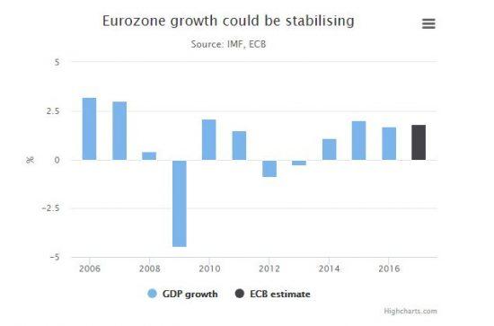 croissance en zone euro