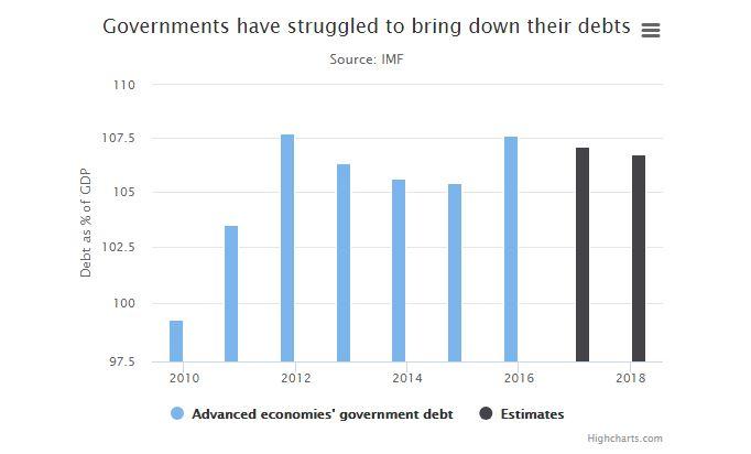 dette globale des pays développés (% du PIB)