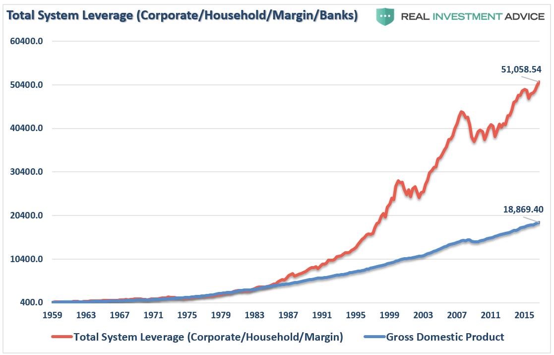 dette vs PIB américain