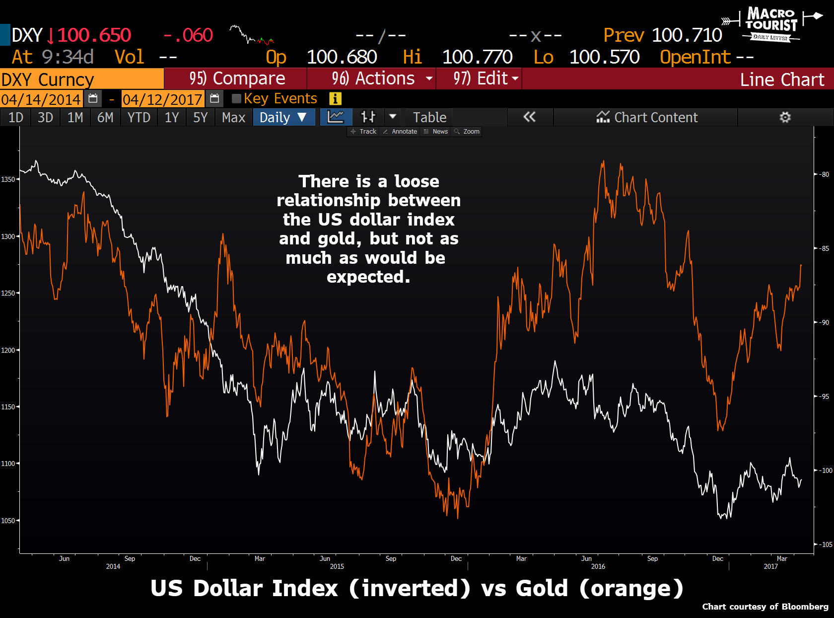 gold vs dollar index