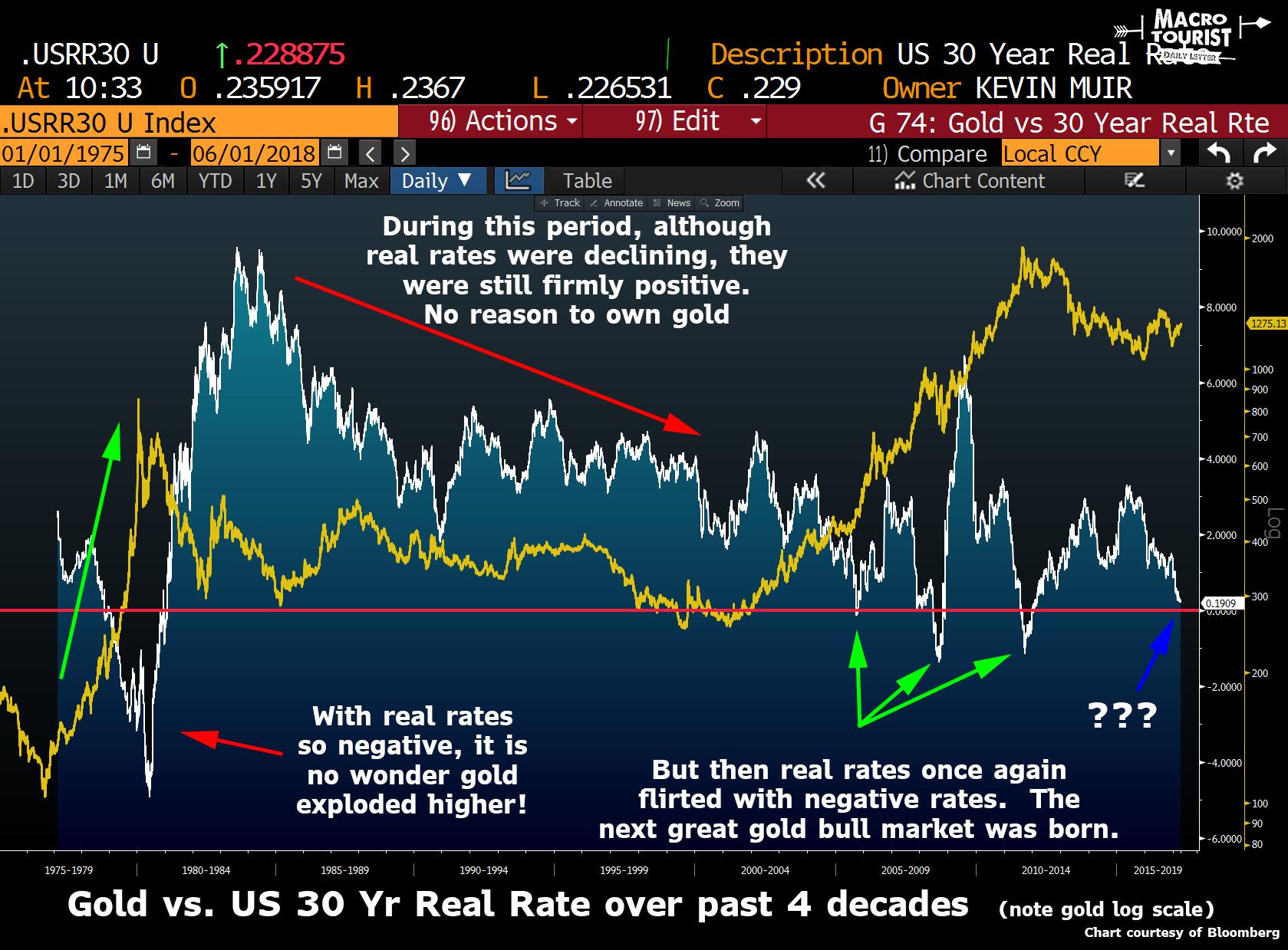taux réels et or