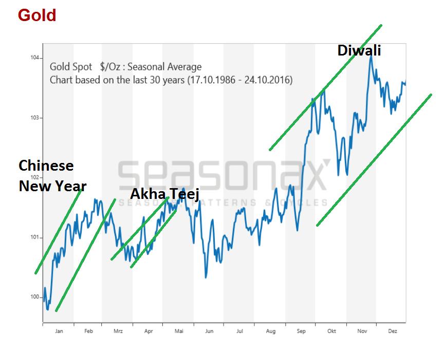 mouvements cycliques de l'or