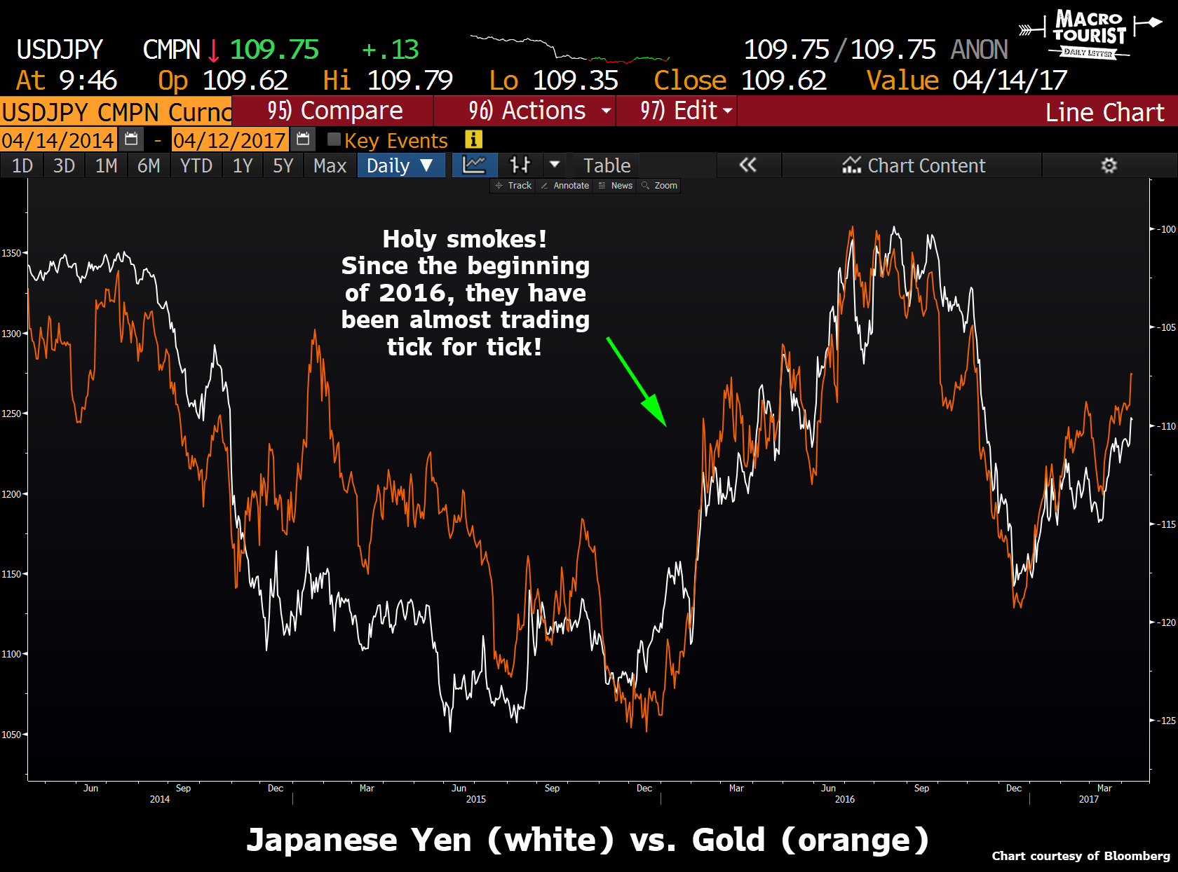 yen vs gold avril 2017