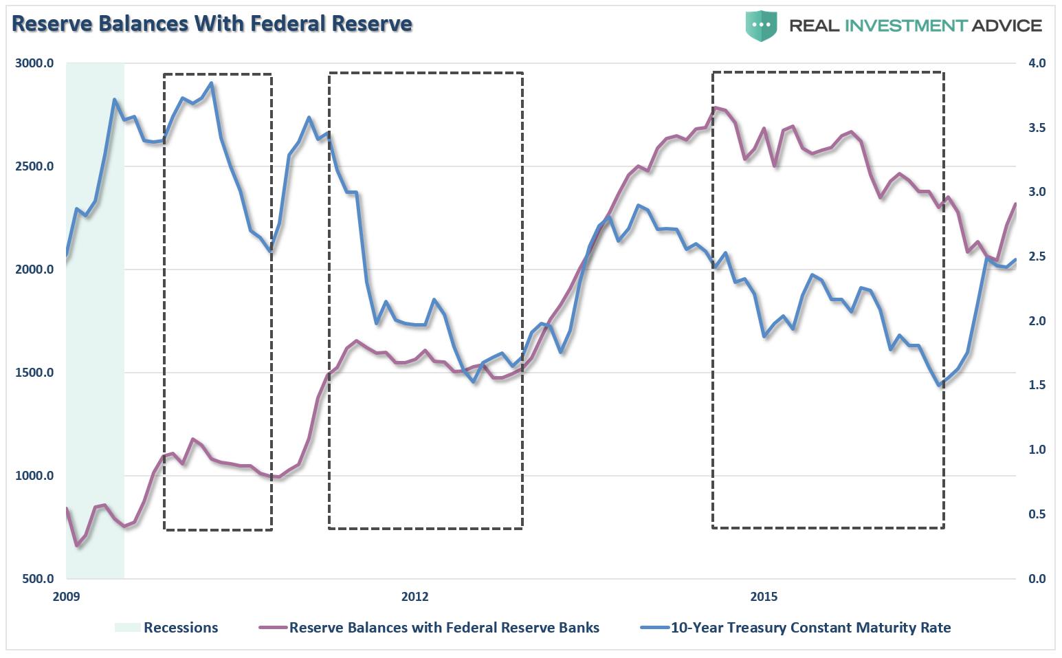 réserves des banques à la Fed 2017