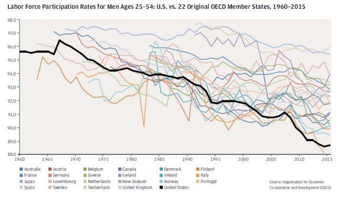 Historique du taux de participation à la population active dans les pays de l'OCDE