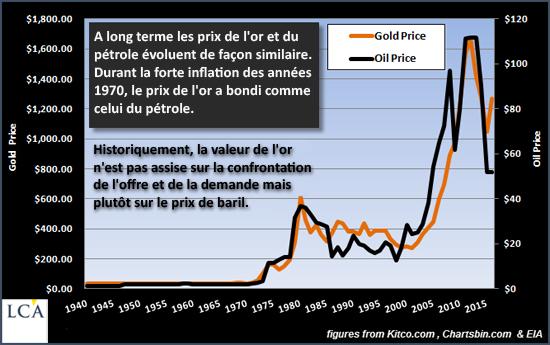 gold pétrole