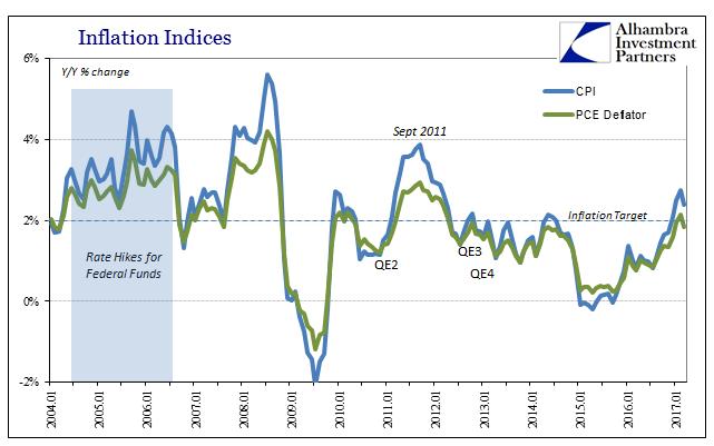 CPI et PCE pour calculer l'inflation