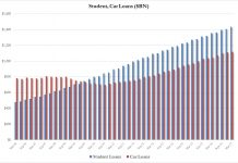 crédit étudiant VS crédit auto USA