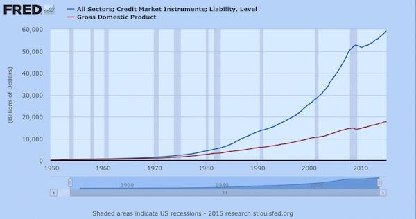 crédit VS croissance USA
