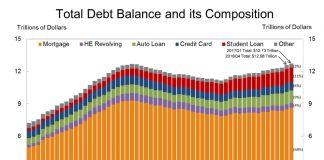 historique dette des ménages américains jusqu'à 2017