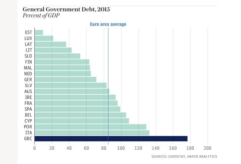 évolution de la dette des pays européens