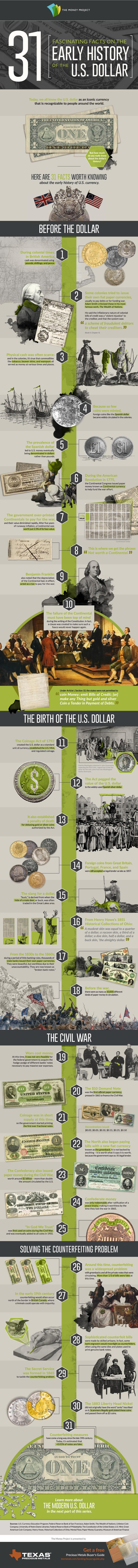 histoire du dollar