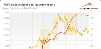 impact des QE sur le cours de l'or