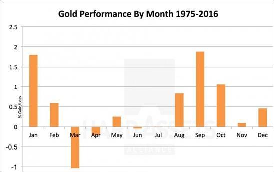 performance mensuelle de l'or entre 1975 et 2016