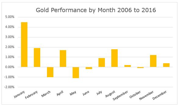 performance mensuelle de l'or entre 2006 et 2016